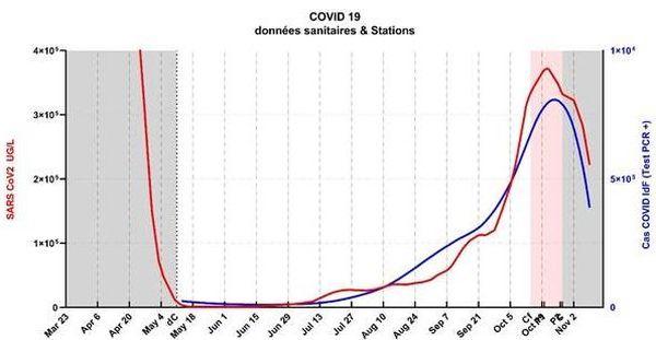 En rouge, dynamique de la concentration en génome viral moyen sur l'ensemble de la région Ile-de-France. En bleu, évolution moyenne du nombre de patients testés positivement par qPCR dans la même région.