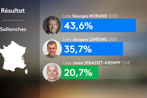 Résultats du 2nd tour des municipales 2020 à Sallanches en Haute-Savoie