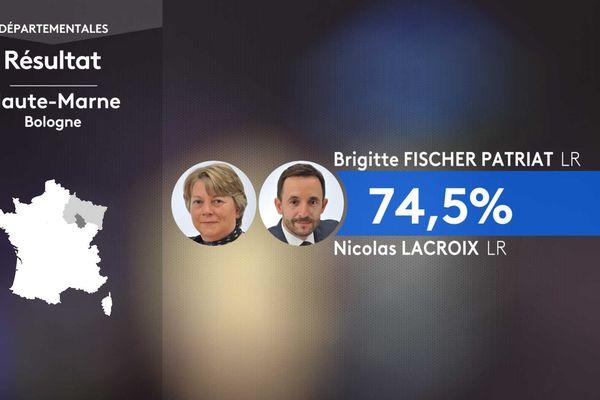Le président sortant du conseil départemental, Nicolas Lacroix (LR), a été élu dès le premier tour avec son binôme Brigitte Fischer Patriat dans le canton de Bologne, face aux candidats du Rassemblement national.