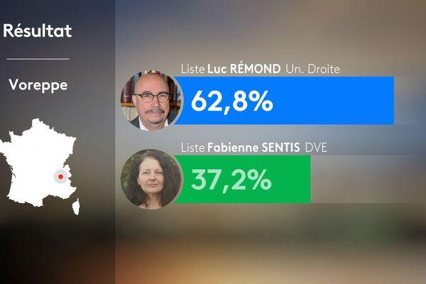 Résultats du 1er tour des municipales 2020 à Voreppe en Isère