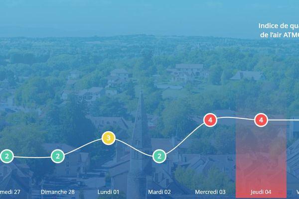 Le département du Tarn-et-Garonne va subir une pollution atmosphérique pour le troisième jour d'affilé.