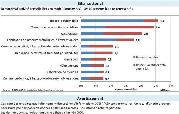 Demandes d'activité partielle par secteur en Bourgogne Franche-Comté depuis début 2020