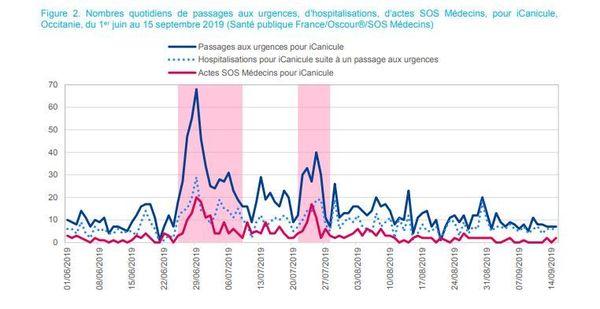 Deux pics représentant une hausse des passages aux urgences ont été enregistrés lors des deux canicules.