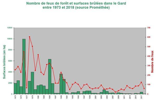 Nombre de feux de forêt et surfaces brûlées dans le Gard entre 1973 et 2018 (source Prométhée).