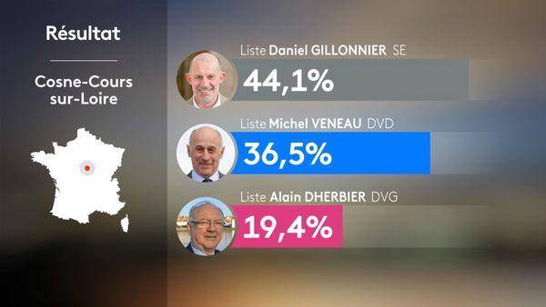 Municipales 2020 2nd tour - Cosne-Cours-sur-Loire : résultats