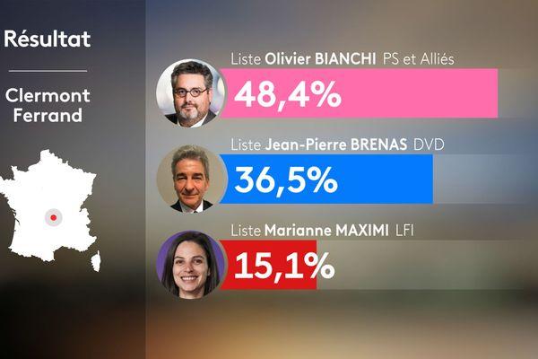 Résultats du 2e tour des municipales 2020 à Clermont-Ferrand dans le Puy-de-Dôme.