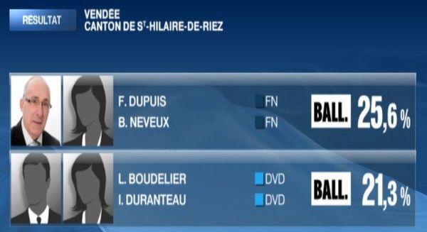 Les candidats qualifiés pour le second tour de l'élection départementale 2015 sur le canton de Saint-Hilaire-de-Rietz