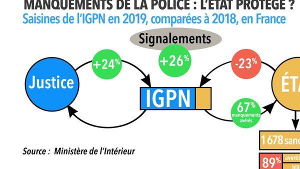 L'Etat sanctionne moins la police et saisit moins l'IGPN, alors que les signalements et saisines judiciaires bondissent.