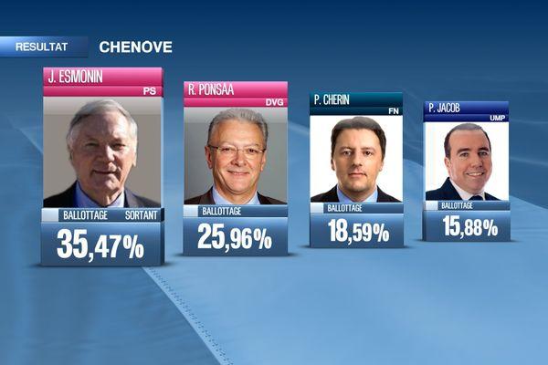 Résultats à Chenôve 1er tour municipales 2014