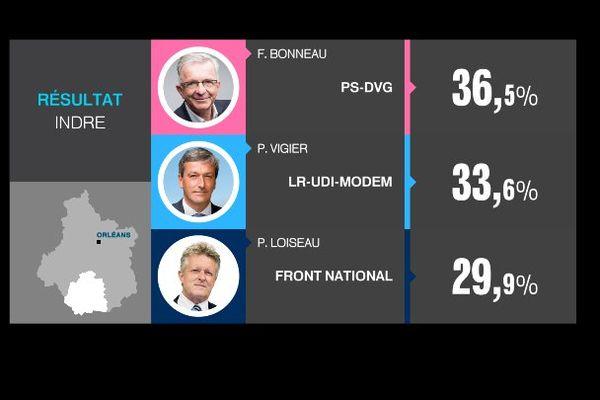 Les résultats du 2nd tour des élections régionales 2015 dans l'Indre.