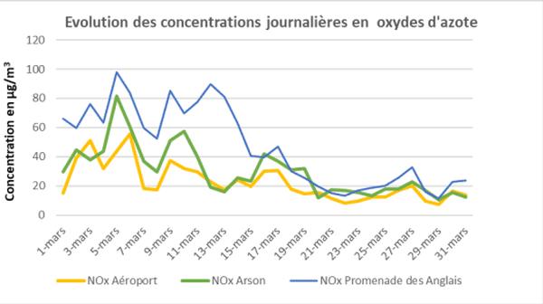 Evolution des concentrations en oxydes d'azote à l'aéroport de Nice au mois de mars 2020