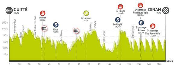 Profil de la 7e étape du Tour de Bretagne