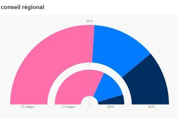 Élections régionales 2015 : 77 conseillers régionaux en région Centre-Val de Loire
