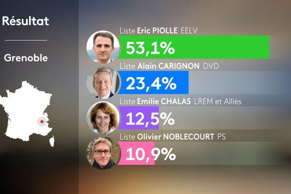 Résultats du 2nd tour des municipales 2020 à Grenoble en Isère