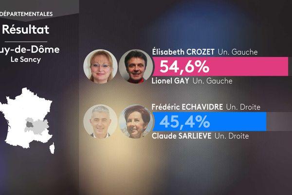 Résultat second tour des élections départementales dans le Sancy (Puy-de-Dôme).