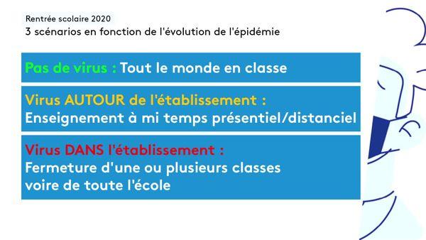 La reprise de l'école et les 3 scénarios possible en cours d'année scolaire 2020-2021