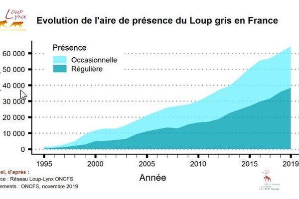 France - Evolution de la présence du Loup gris depuis 1995.