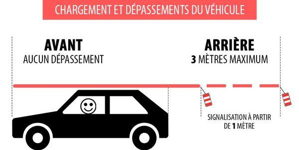 Que ce soit la largeur, la longueur ou le poids, les conditions de chargement d'un véhicule sont réglementées.