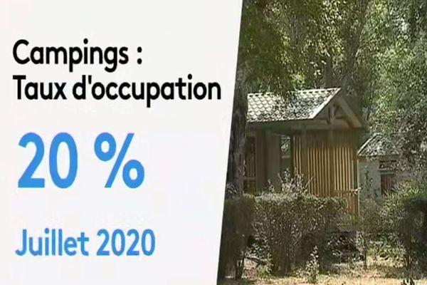 Dans les campings insulaires, le taux d'occupation au mois de juillet a chuté à seulement 20%.