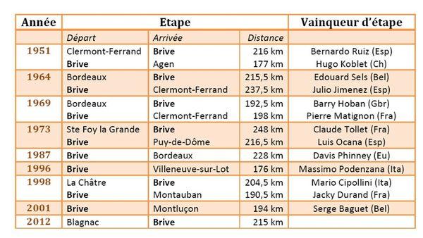 Etapes du Tour de France à Brive (historique)