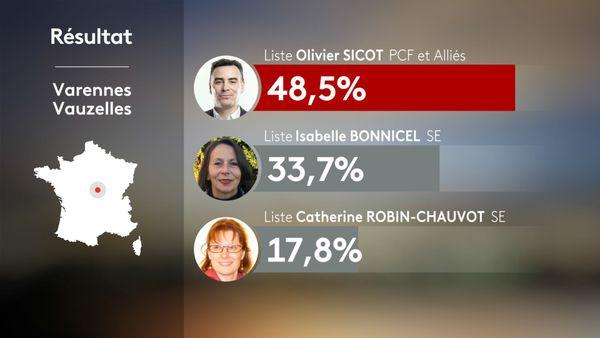 Municipales 2020 2nd tour - Varennes-Vauzelles : résultats
