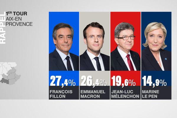 François Fillon était en tête avec 27,4% des voix. Emmanuel Macron était arrivé deuxième à un point d'écart.