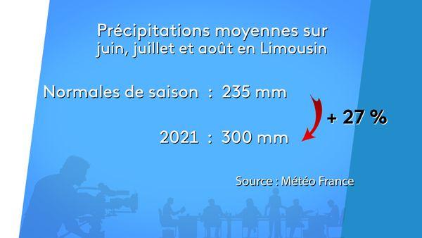 Les précipitations moyennes sur juin, juillet et août 2021 en Limousin