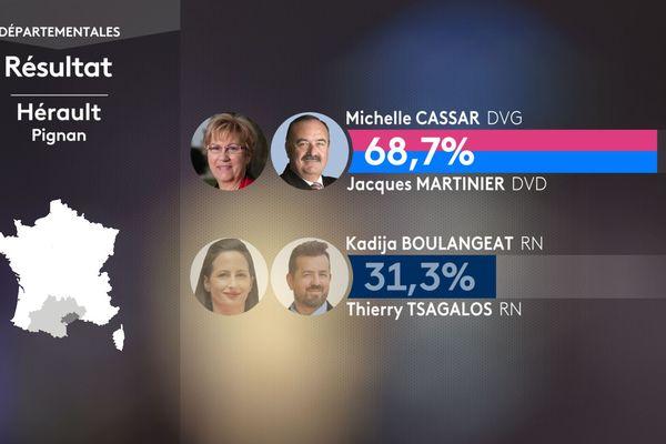 Résultats du second tour des élections départementales à Pignan dans l'Hérault le 27 juin 2021 : Michelle Cassar (DVG) et Jacques Martinier (DVD) sont élus avec 68,7% des voix.
