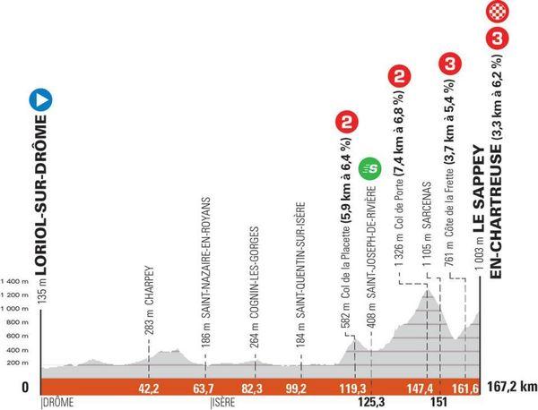 Le profil de la 6e étape du Criterium du Dauphiné, ce vendredi 4 juin, entre Loriol-sur-Drôme et Le Sappey-en-Chartreuse.