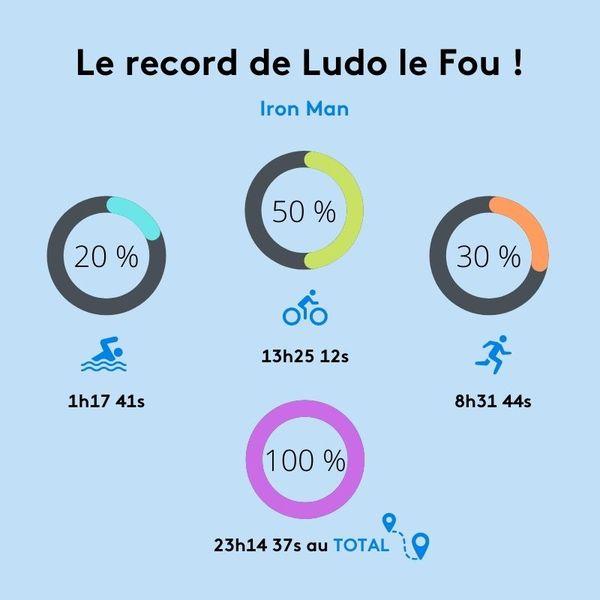 Le record de Ludo le fou réalisé pendant l'Iron Man.