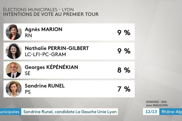 Sandrine Runel, apparaît tout en bas du tableau des intentions de vote pour le 1er tour des municipales à Lyon.