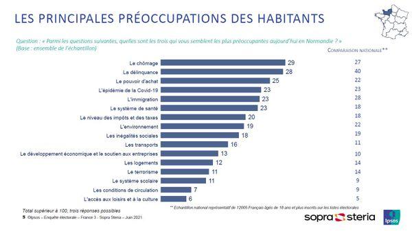 Régionales 2021 en Normandie : les préoccupations des sondés