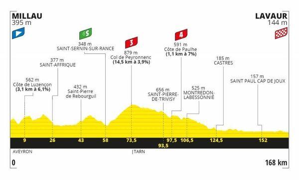 Profil de l'étape entre Millau et Lavaur