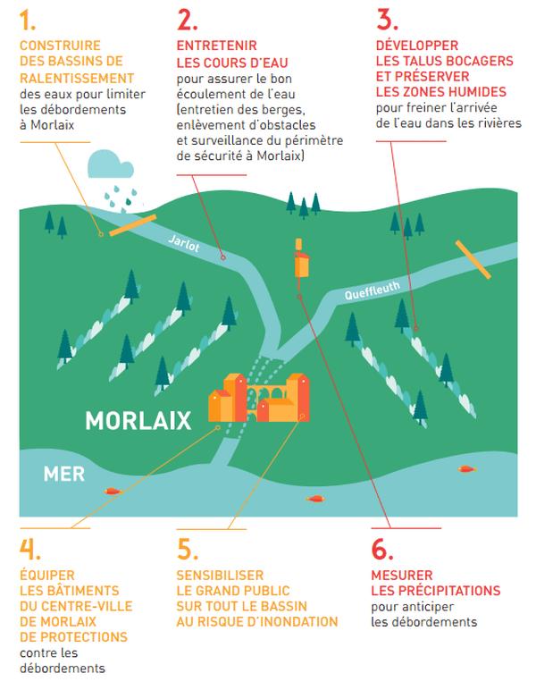 Le programme du Syndicat Mixte du Trégor intègre six modes d'action combinés pour réduire le risque d'inondation.