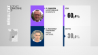 Lot-et-Garonne: Olivier Damaisin (République En Marche) remporte la 3e circonscription