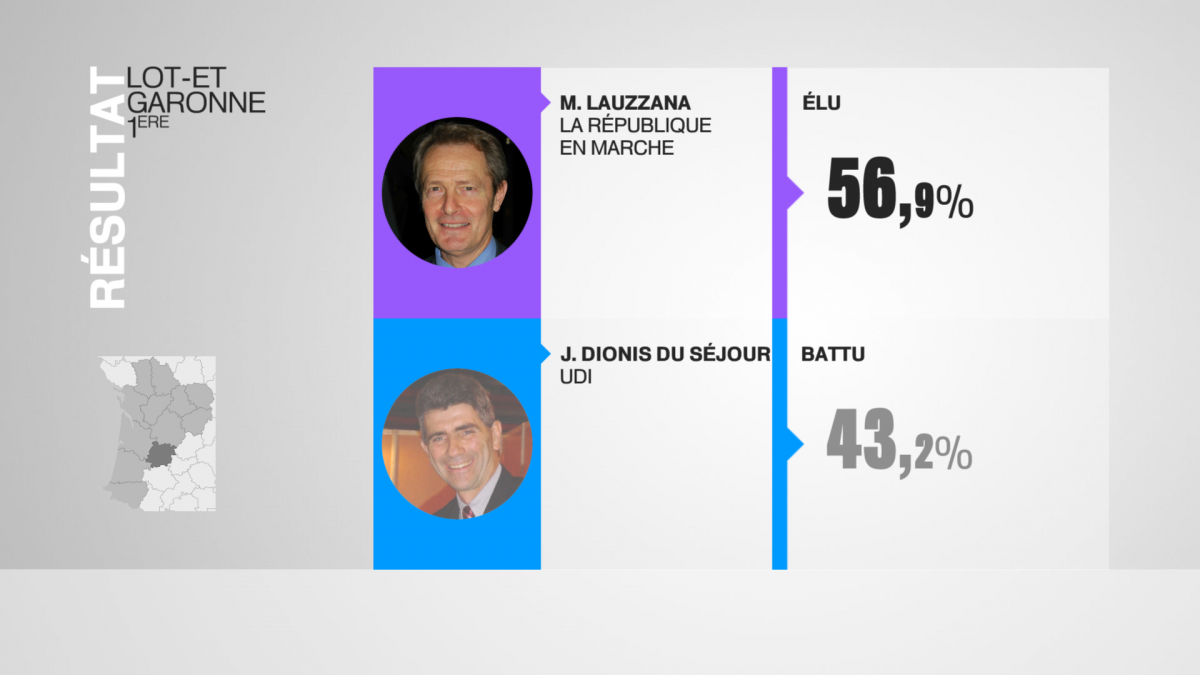 Législatives en Lot-et-Garonne : Michel Lauzzana remporte la 1e circonscription