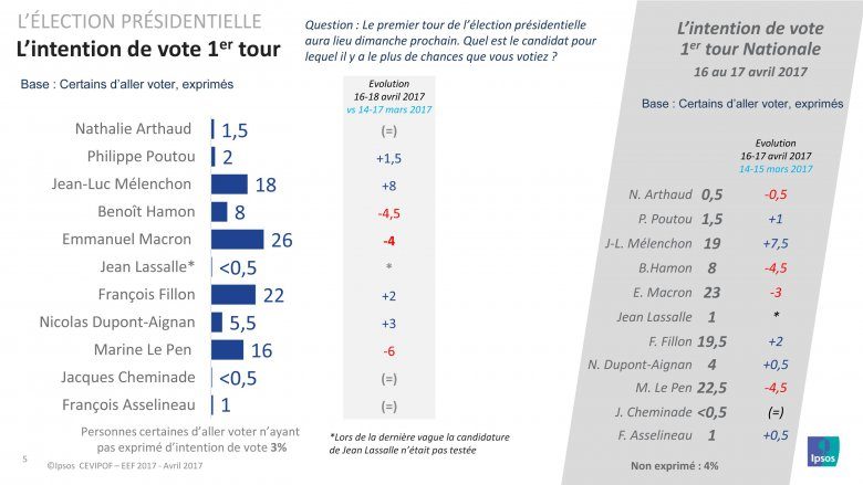 Election Présidentielle - Intention de vote 1er tour en Pays de la Loire - Sondage Avril 2017 / © CEVIPOF - IPSOS