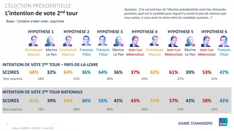 Election Présidentielle - Intention de vote au 2nd tour en Pays de la Loire - Sondage Avril 2017 / © CEVIPOF - IPSOS