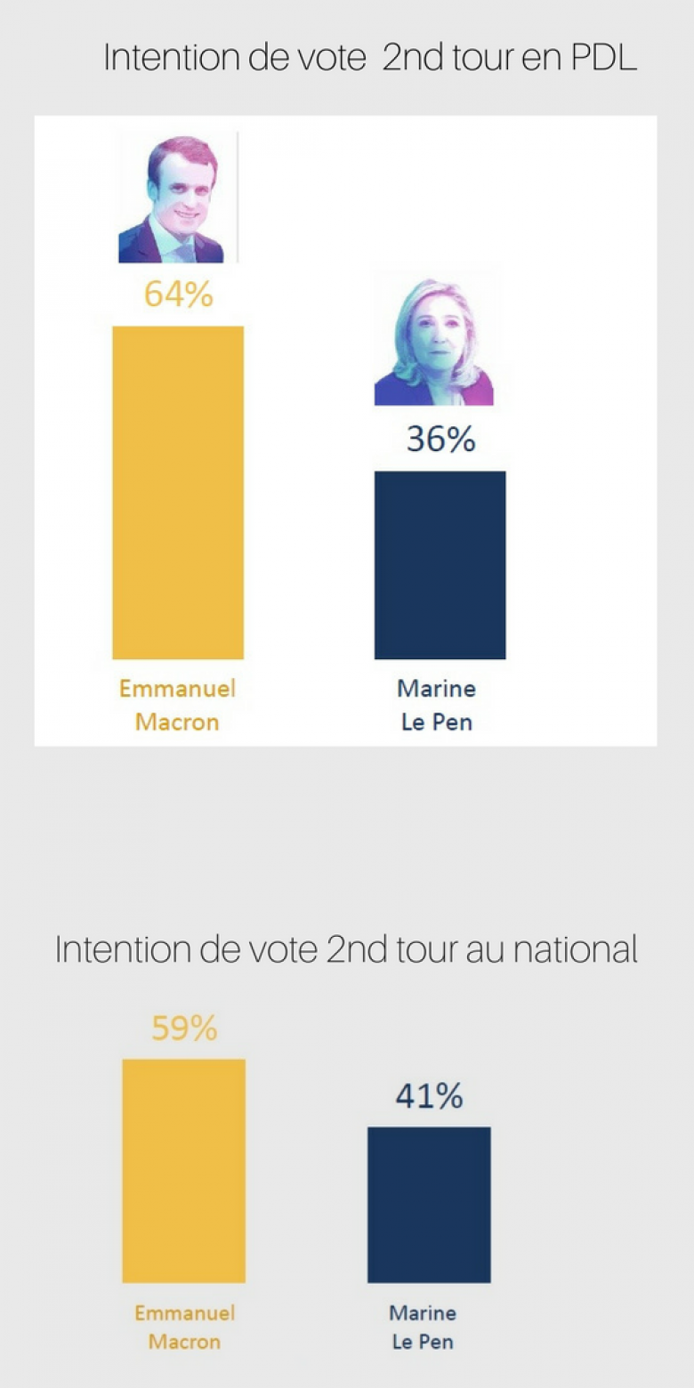 © Ipsos Cevipof / France TV
