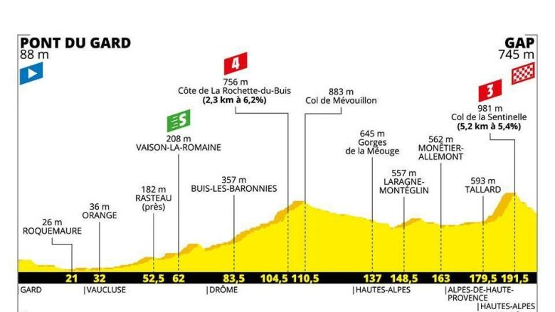 © Communication du Tour de France