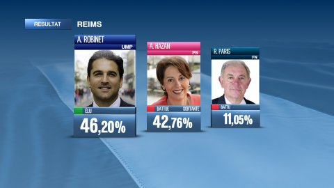 Municipales : Résultats second tour à Reims (30/03/2014)
