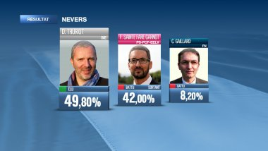 Résultats à Nevers 2e tour municipales 2014