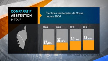Territoriales – L'abstention : grand vainqueur du premier tour / © FTVIASTELLA