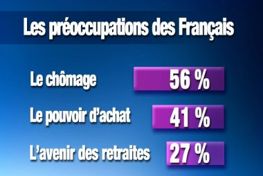 © Vincent Thierry (source : IPSOS)